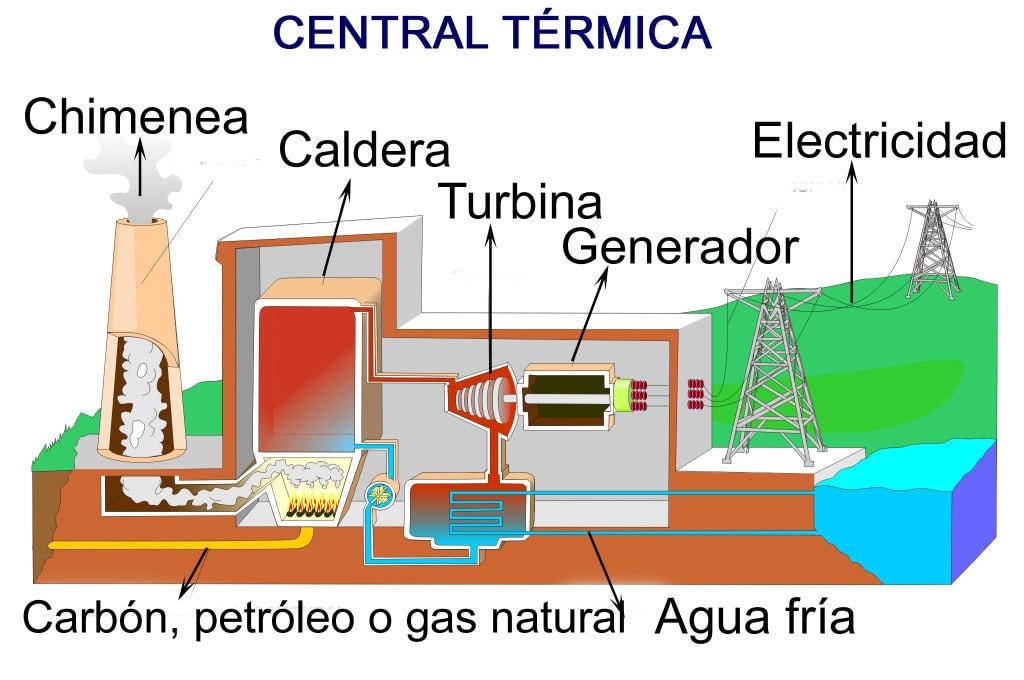 Funcionamiento de una central térmica