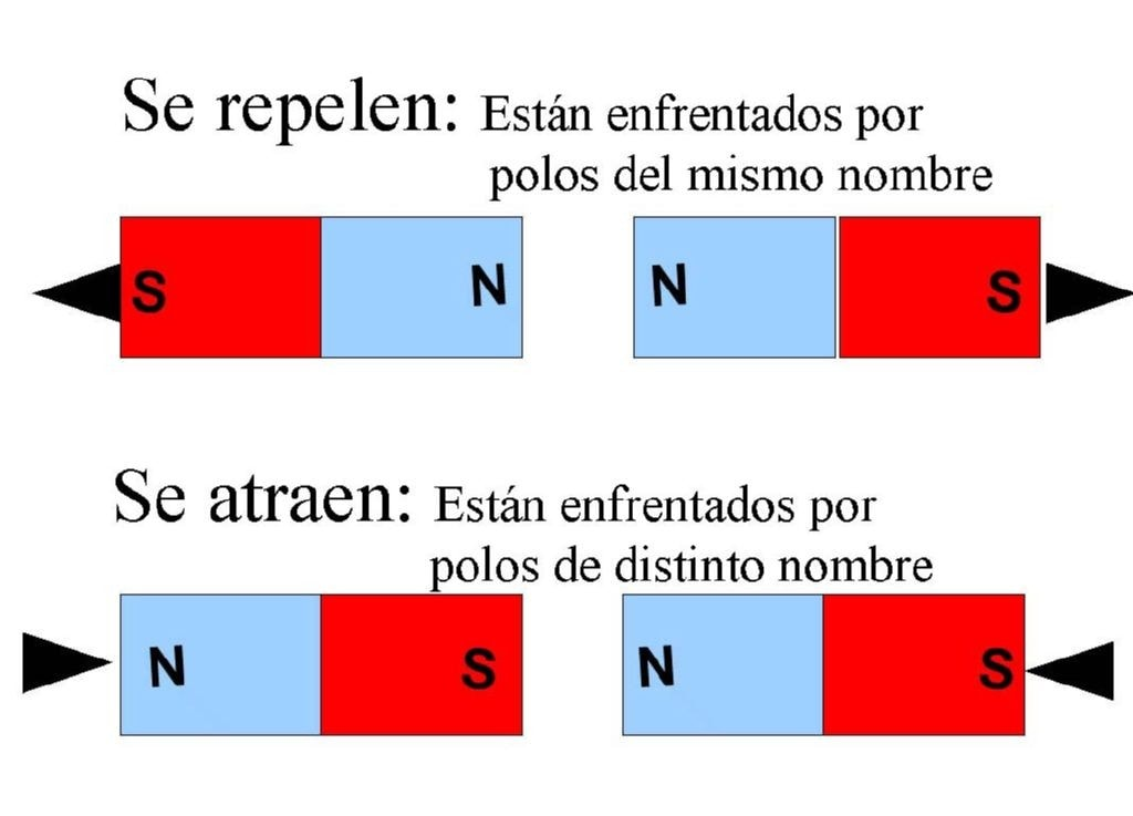 Descripcion de como los polos se atraen o repelen