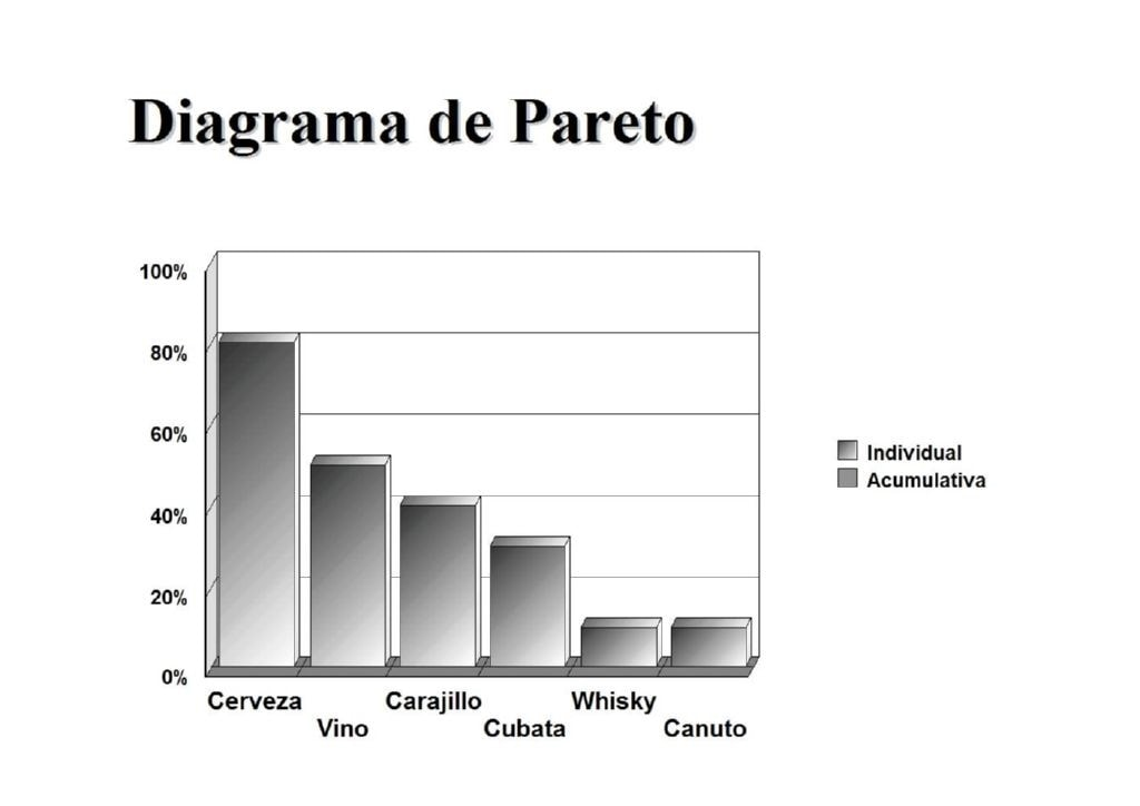 Descripcion grafica de un diagrama pareto