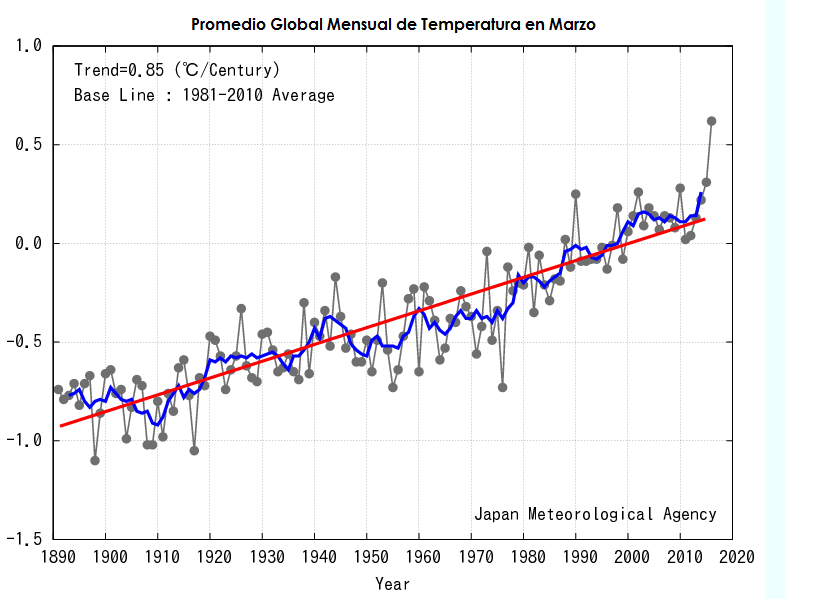 promedio temperatura global marzo