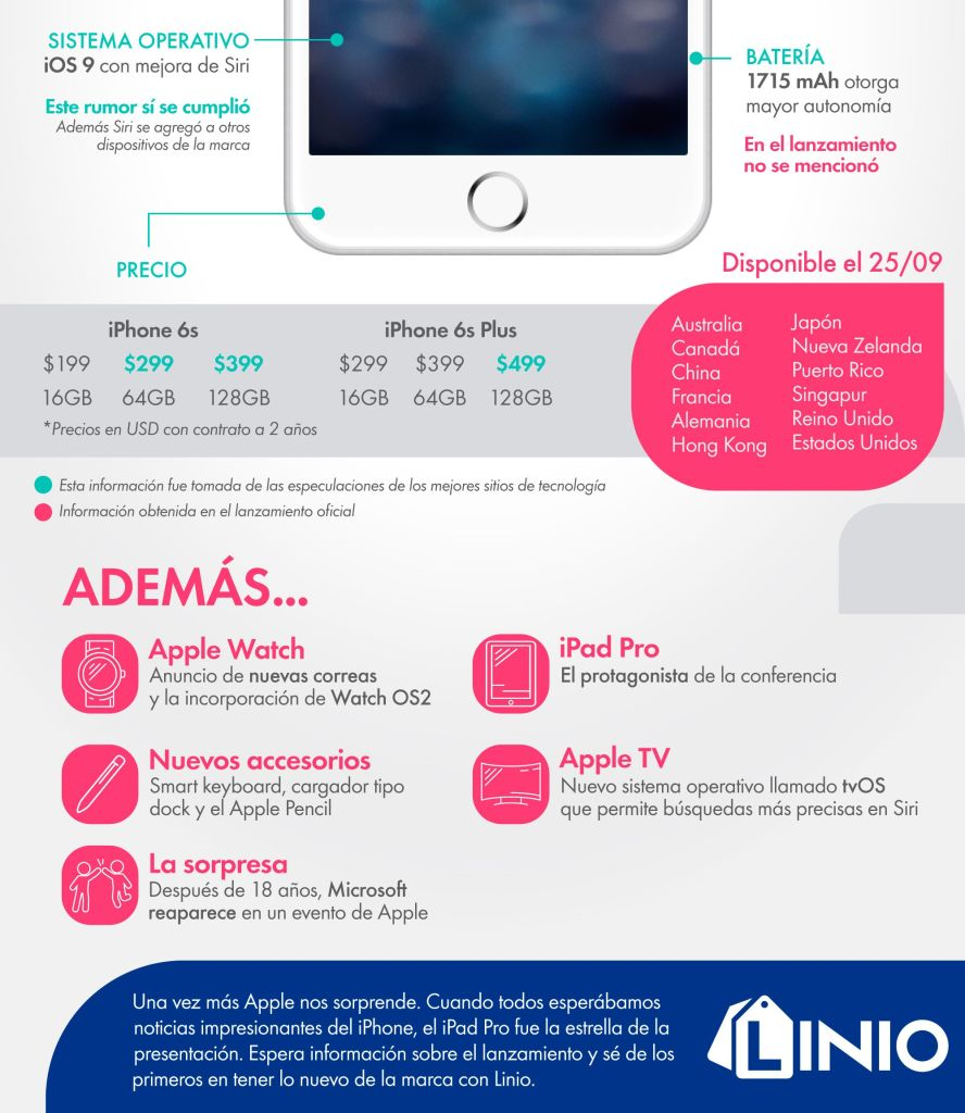 iPhone 6S infografia2